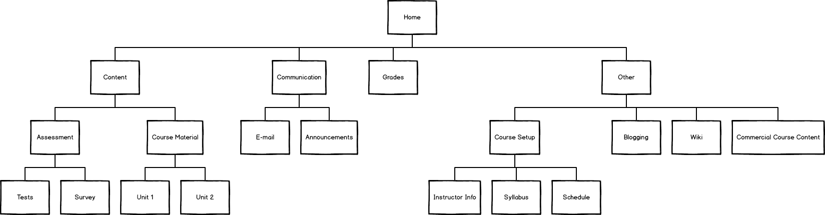Site_structure for LMS